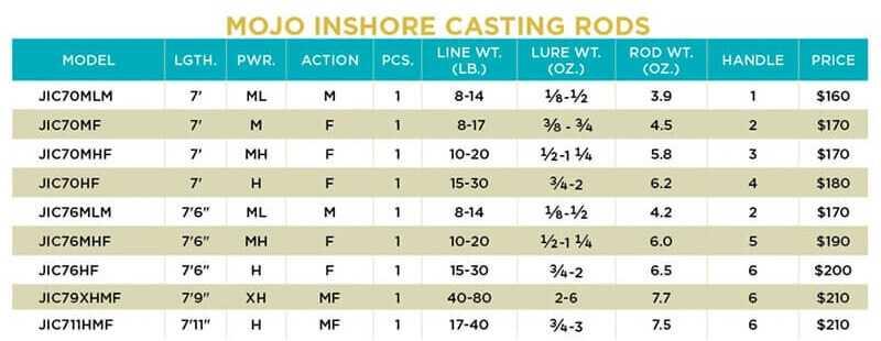 Mojo Inshore Casting modele